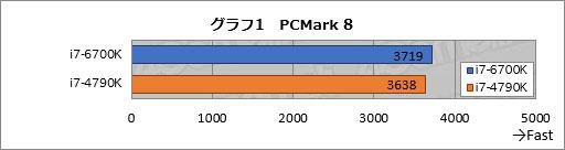 「Skylake」Core i7-6700Kと「Devils Canyon」Corei7-4790KのPCMark 8結果
